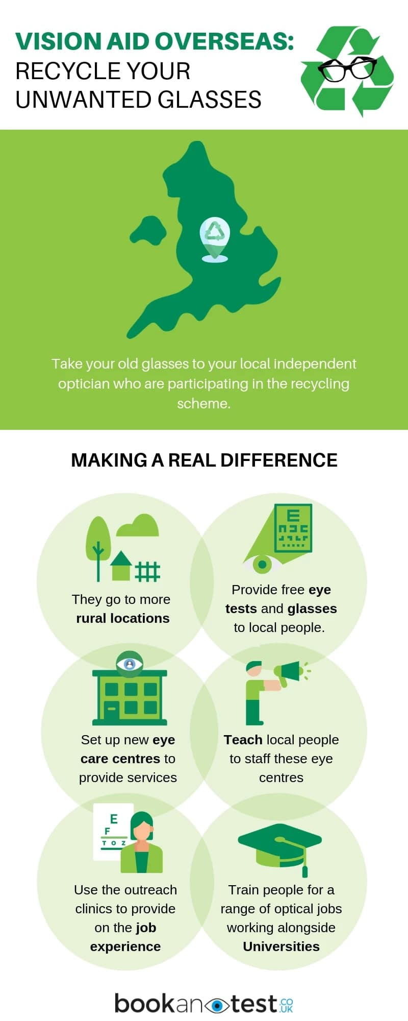 Vision aid overseas Recycle your unwanted glasses