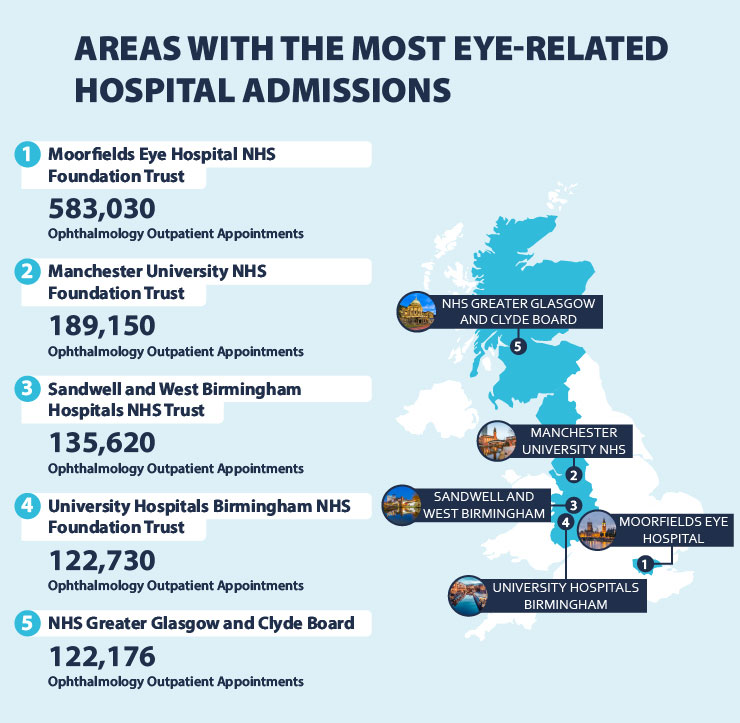 Areas with the most eye-related hospital admissions